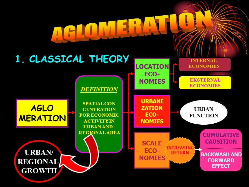 1. CLASSICAL THEORY AGLO MERATION DEFINITION SPATIAL CON CENTRATION FOR ECONOMIC ACTIVITY IN URBAN AND REGIONAL AREA LOCATION ECO- NOMIES URBANI ZATIO