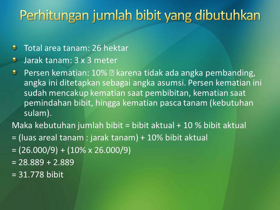 Total area tanam: 26 hektar Jarak tanam: 3 x 3 meter Persen kematian: 10%  karena tidak ada angka pembanding, angka ini ditetapkan sebagai angka asum