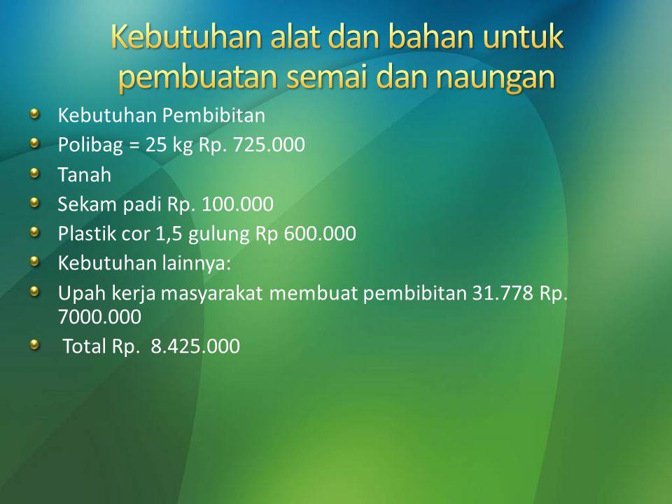 Kebutuhan Pembibitan Polibag = 25 kg Rp. 725.000 Tanah Sekam padi Rp. 100.000 Plastik cor 1,5 gulung Rp 600.000 Kebutuhan lainnya: Upah kerja masyarak