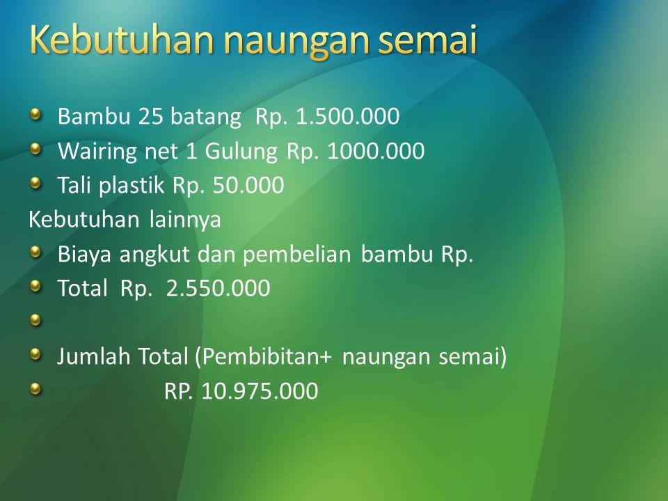 Bambu 25 batang Rp. 1.500.000 Wairing net 1 Gulung Rp. 1000.000 Tali plastik Rp. 50.000 Kebutuhan lainnya Biaya angkut dan pembelian bambu Rp. Total R