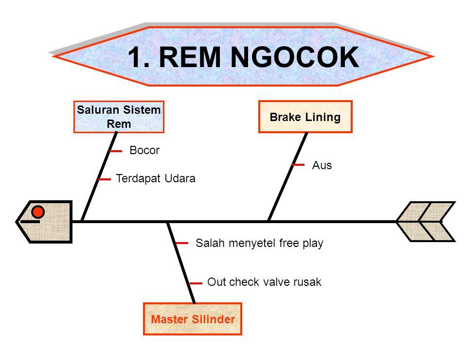 Master Silinder Saluran Sistem Rem Brake Lining 1. REM NGOCOK 1. REM NGOCOK Bocor Terdapat Udara Aus Out check valve rusak Salah menyetel free play