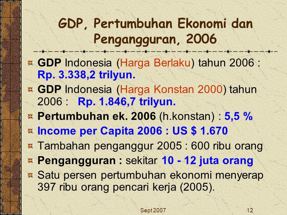 Sept 200712 GDP, Pertumbuhan Ekonomi dan Pengangguran, 2006 GDP Indonesia (Harga Berlaku) tahun 2006 : Rp. 3.338,2 trilyun. GDP Indonesia (Harga Konst