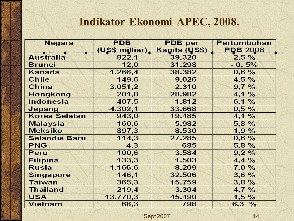 Sept 200714 Indikator Ekonomi APEC, 2008.