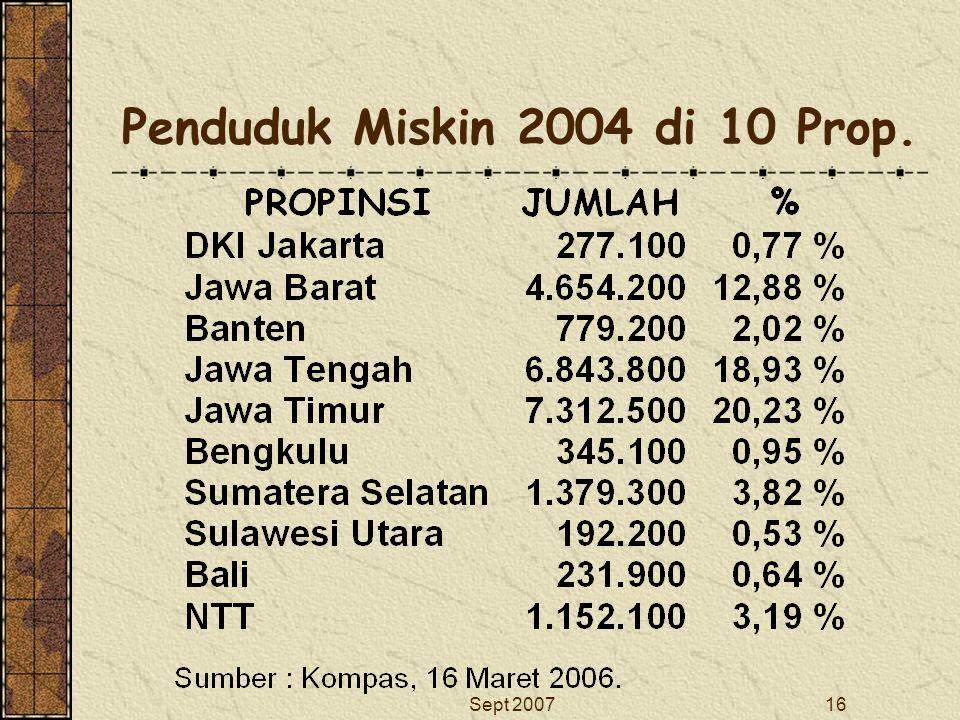 Sept 200716 Penduduk Miskin 2004 di 10 Prop.