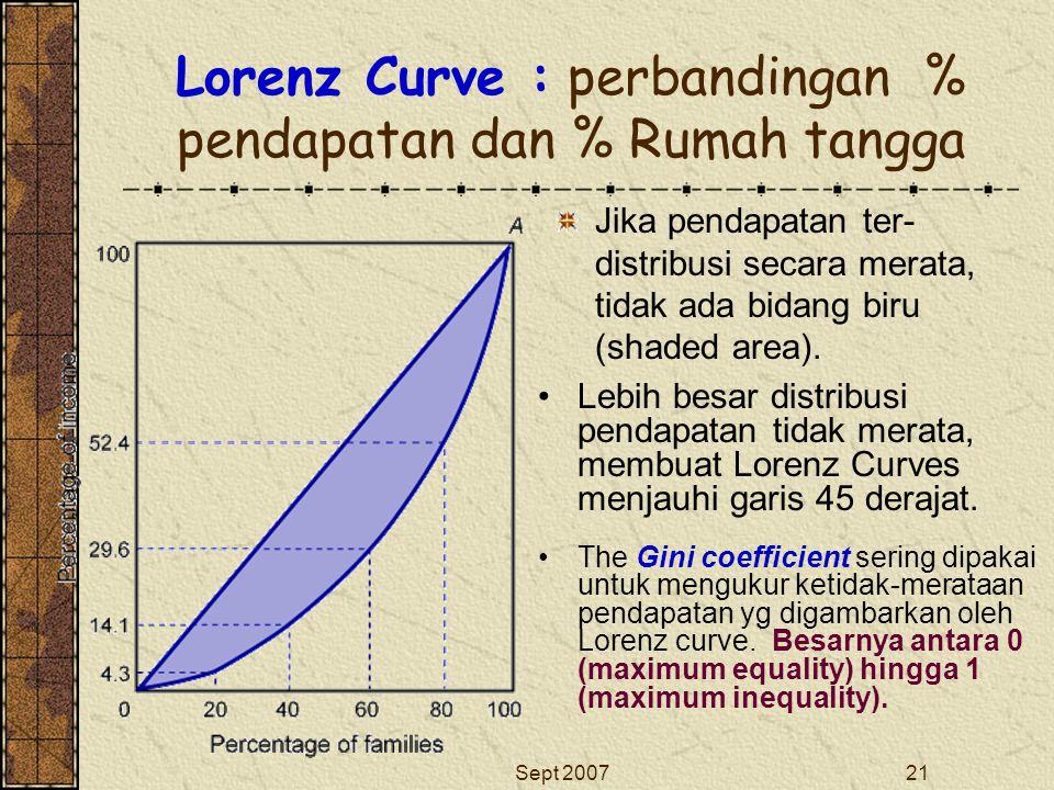 Sept 200721 Lorenz Curve : perbandingan % pendapatan dan % Rumah tangga Jika pendapatan ter- distribusi secara merata, tidak ada bidang biru (shaded a