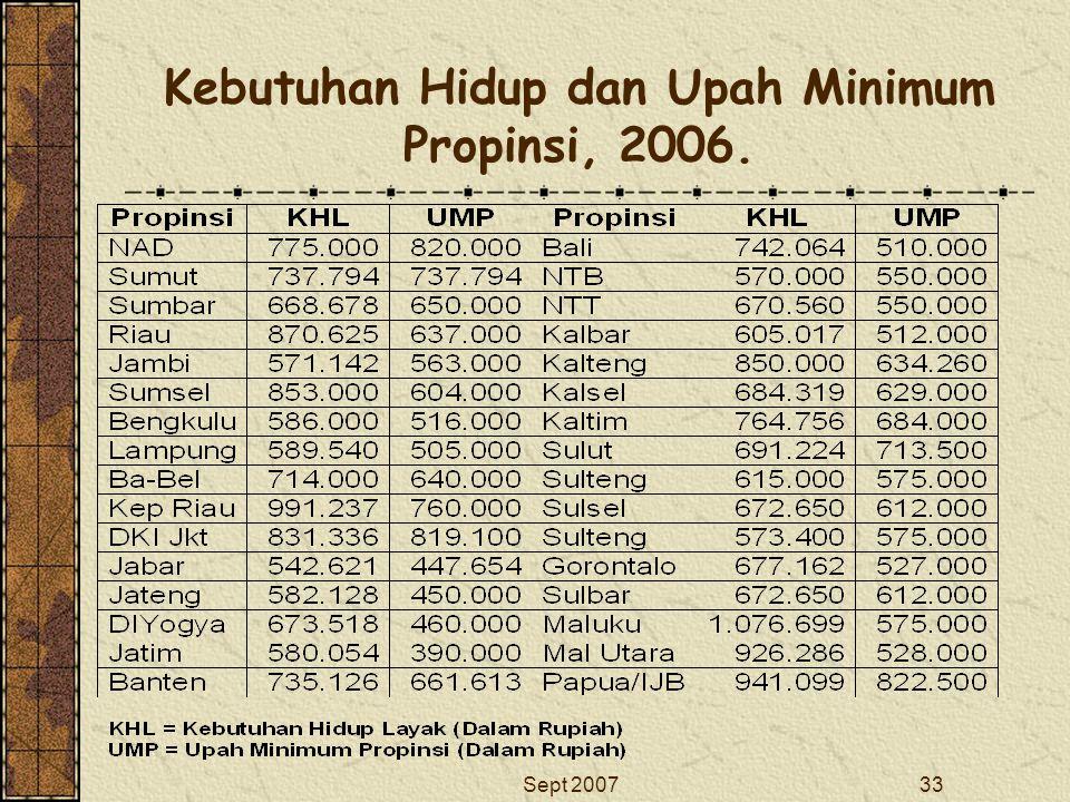 Sept 200733 Kebutuhan Hidup dan Upah Minimum Propinsi, 2006.