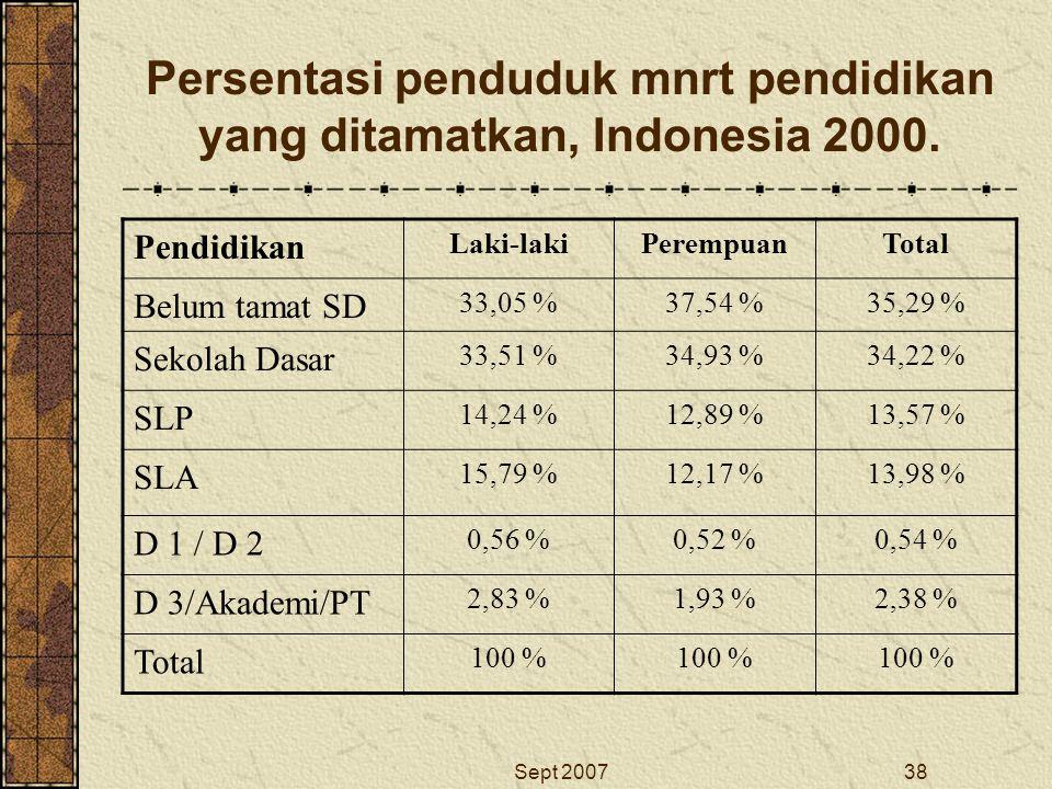 Sept 200738 Persentasi penduduk mnrt pendidikan yang ditamatkan, Indonesia 2000. Pendidikan Laki-lakiPerempuanTotal Belum tamat SD 33,05 %37,54 %35,29