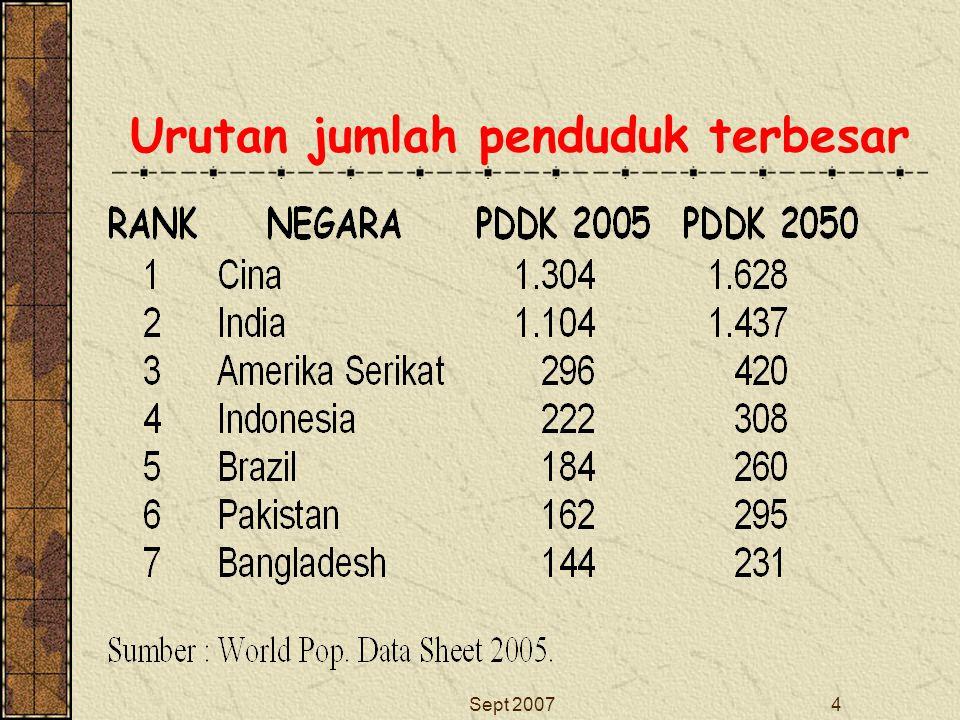 Sept 20074 Urutan jumlah penduduk terbesar