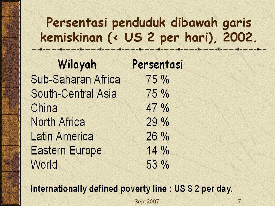 Sept 20077 Persentasi penduduk dibawah garis kemiskinan (< US 2 per hari), 2002.