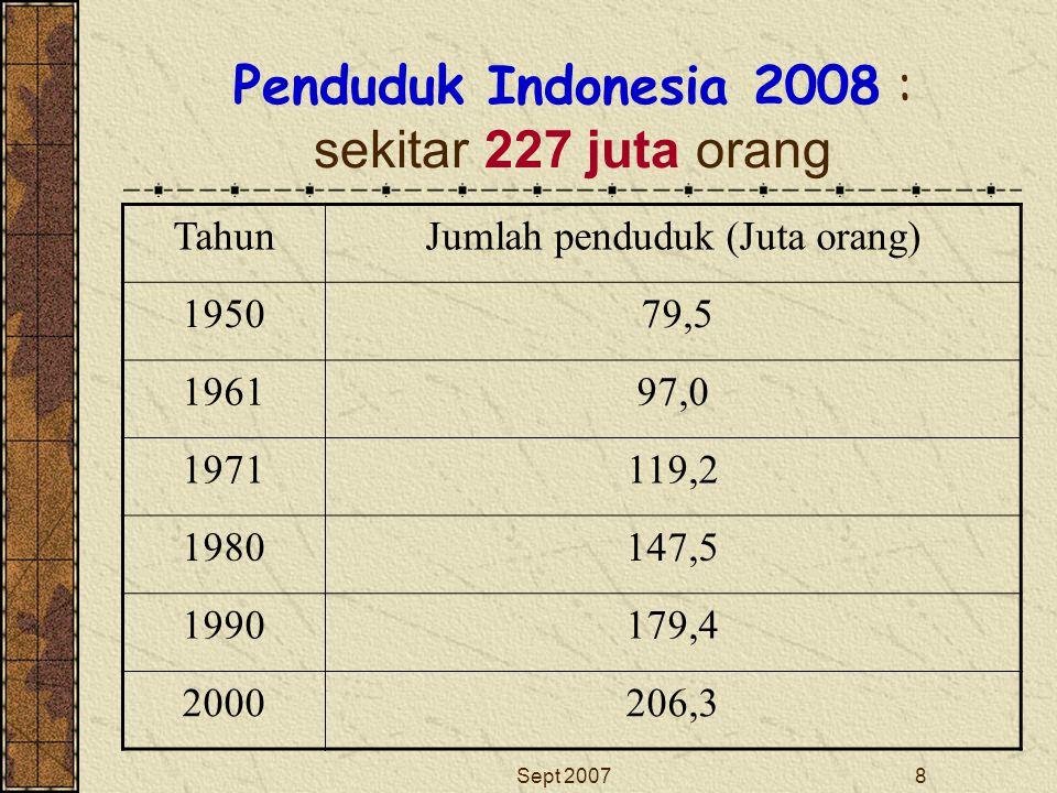 Sept 20078 Penduduk Indonesia 2008 : sekitar 227 juta orang TahunJumlah penduduk (Juta orang) 1950 79,5 196197,0 1971119,2 1980147,5 1990179,4 2000206