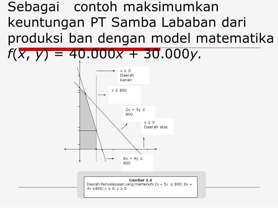 Sebagai contoh maksimumkan keuntungan PT Samba Lababan dari produksi ban dengan model matematika f(x, y) = 40.000x + 30.000y. Gambar 2.4 Daerah Penyel