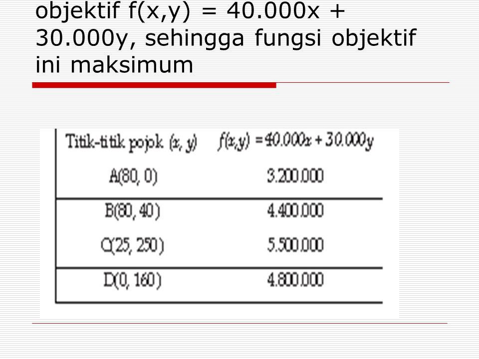 b. Uji titik-titik pojok ke fungsi objektif f(x,y) = 40.000x + 30.000y, sehingga fungsi objektif ini maksimum