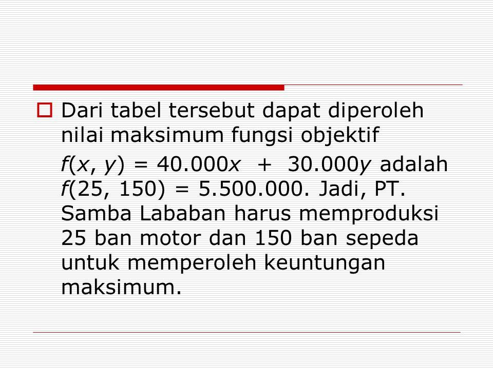  Dari tabel tersebut dapat diperoleh nilai maksimum fungsi objektif f(x, y) = 40.000x + 30.000y adalah f(25, 150) = 5.500.000. Jadi, PT. Samba Lababa