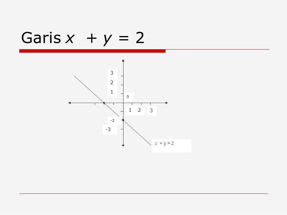 Garis x + y = 2 x + y = 2 3 2 1 3 21 -3 0 -2