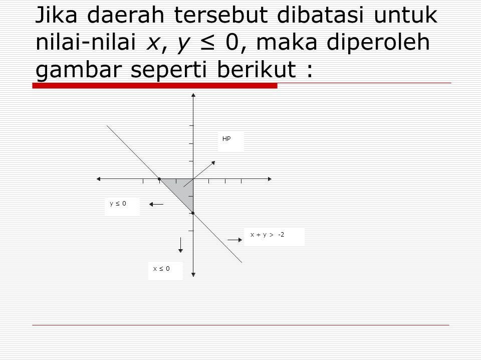 Jika daerah tersebut dibatasi untuk nilai-nilai x, y ≤ 0, maka diperoleh gambar seperti berikut : x + y > -2 HP y ≤ 0 x ≤ 0