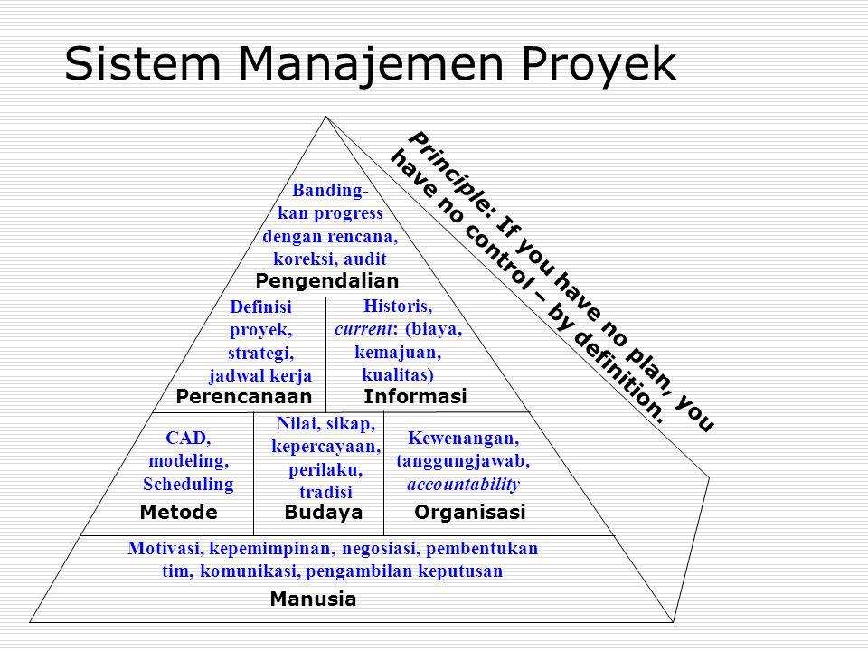 Historis, current: (biaya, kemajuan, kualitas) Sistem Manajemen Proyek Manusia MetodeBudayaOrganisasi PerencanaanInformasi Pengendalian Motivasi, kepemimpinan, negosiasi, pembentukan tim, komunikasi, pengambilan keputusan CAD, modeling, Scheduling Nilai, sikap, kepercayaan, perilaku, tradisi Kewenangan, tanggungjawab, accountability Definisi proyek, strategi, jadwal kerja Banding- kan progress dengan rencana, koreksi, audit Principle: If you have no plan, you have no control – by definition.