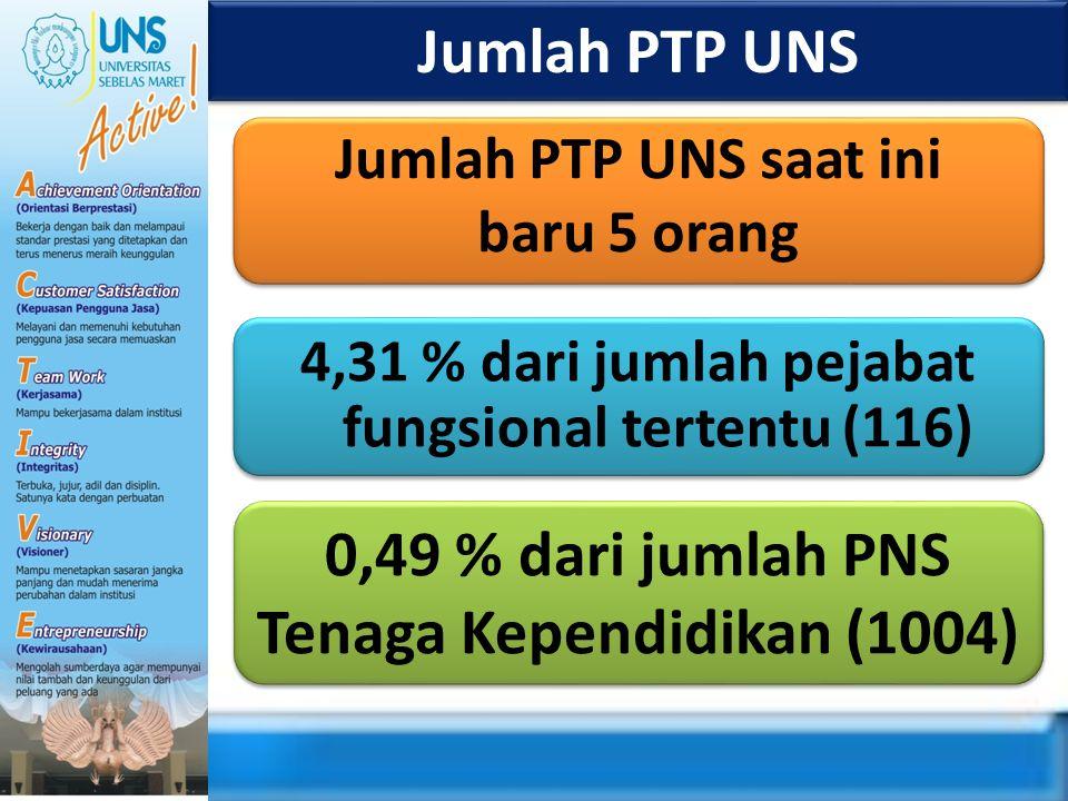Jumlah PTP UNS Jumlah PTP UNS saat ini baru 5 orang Jumlah PTP UNS saat ini baru 5 orang 0,49 % dari jumlah PNS Tenaga Kependidikan (1004) 4,31 % dari
