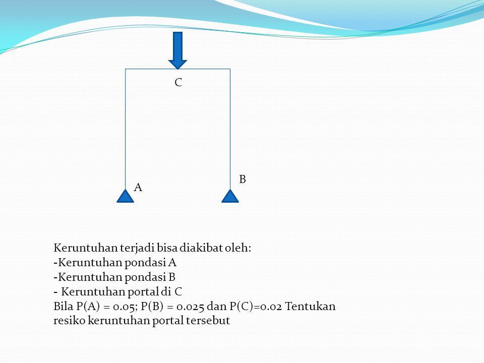 A B C Keruntuhan terjadi bisa diakibat oleh: -Keruntuhan pondasi A -Keruntuhan pondasi B - Keruntuhan portal di C Bila P(A) = 0.05; P(B) = 0.025 dan P(C)=0.02 Tentukan resiko keruntuhan portal tersebut