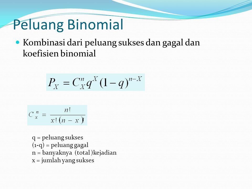 Peluang Binomial Kombinasi dari peluang sukses dan gagal dan koefisien binomial q = peluang sukses (1-q) = peluang gagal n = banyaknya (total )kejadian x = jumlah yang sukses