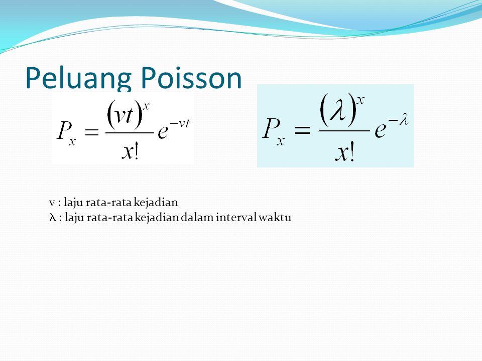 Peluang Poisson v : laju rata-rata kejadian : laju rata-rata kejadian dalam interval waktu