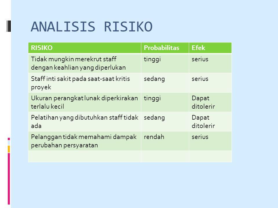 ANALISIS RISIKO RISIKOProbabilitasEfek Tidak mungkin merekrut staff dengan keahlian yang diperlukan tinggiserius Staff inti sakit pada saat-saat kriti