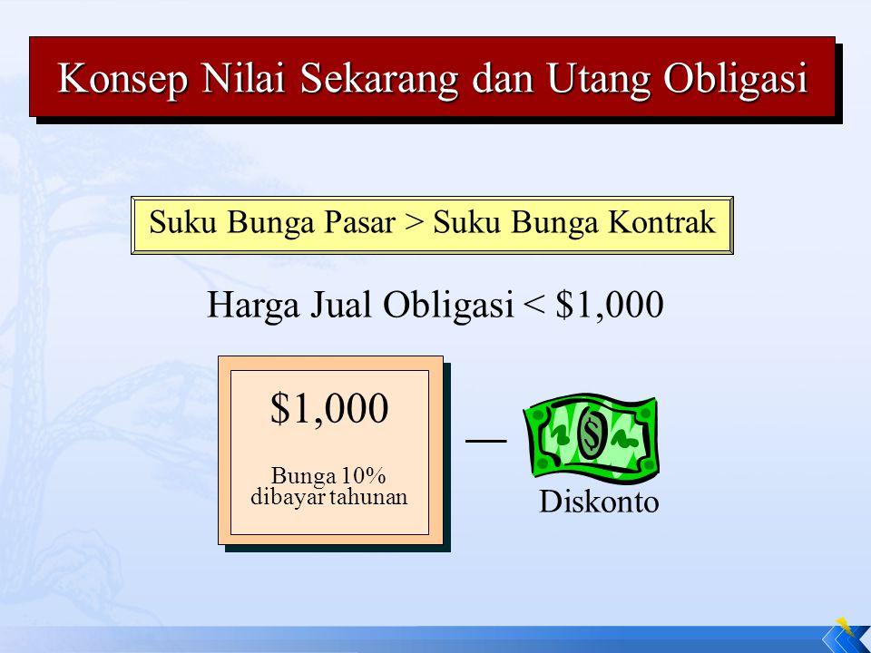 Konsep Nilai Sekarang dan Utang Obligasi Suku Bunga Pasar > Suku Bunga Kontrak Harga Jual Obligasi < $1,000 – Diskonto $1,000 Bunga 10% dibayar tahuna