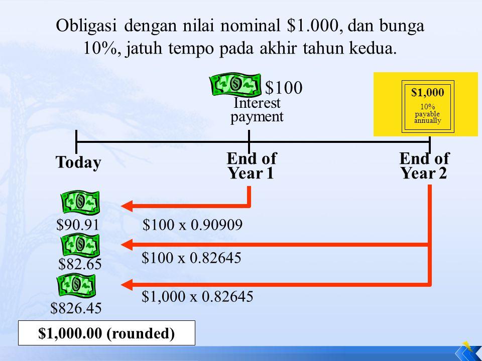 Obligasi dengan nilai nominal $1.000, dan bunga 10%, jatuh tempo pada akhir tahun kedua. Today End of Year 1 End of Year 2 Interest payment $100 Inter