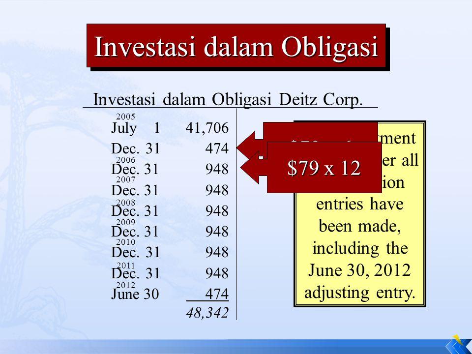 Investasi dalam Obligasi Deitz Corp. July 141,706 Dec. 31474 Dec. 31948 June 30 474 48,342 2005 2006 2007 2008 2009 2010 2011 2012 The investment acco