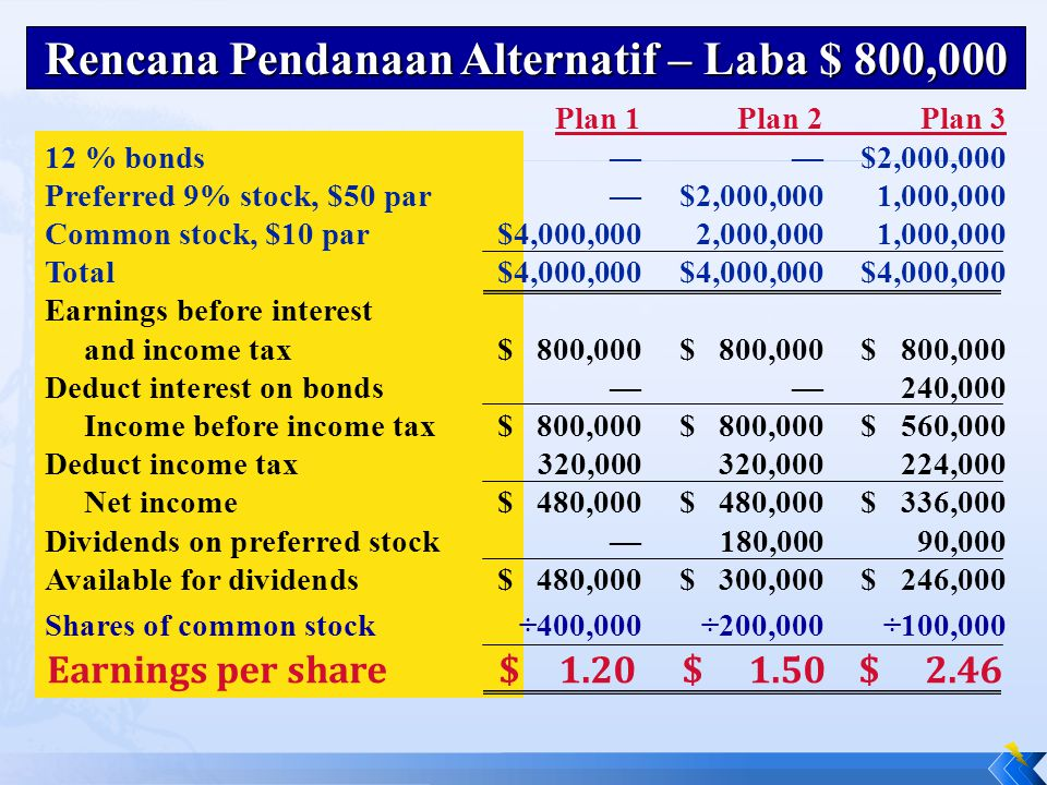 Rencana Pendanaan Alternatif – Laba $ 800,000 Plan 1Plan 2Plan 3 12 % bonds——$2,000,000 Preferred 9% stock, $50 par—$2,000,0001,000,000 Common stock, $10 par$4,000,0002,000,0001,000,000 Total$4,000,000$4,000,000$4,000,000 Earnings before interest and income tax$ 800,000$ 800,000$ 800,000 Deduct interest on bonds——240,000 Income before income tax$ 800,000$ 800,000$ 560,000 Deduct income tax320,000 320,000224,000 Net income$ 480,000$ 480,000$ 336,000 Dividends on preferred stock—180,00090,000 Available for dividends$ 480,000$ 300,000$ 246,000 Shares of common stock ÷400,000 ÷200,000 ÷100,000 Earnings per share$1.20$1.50$2.46