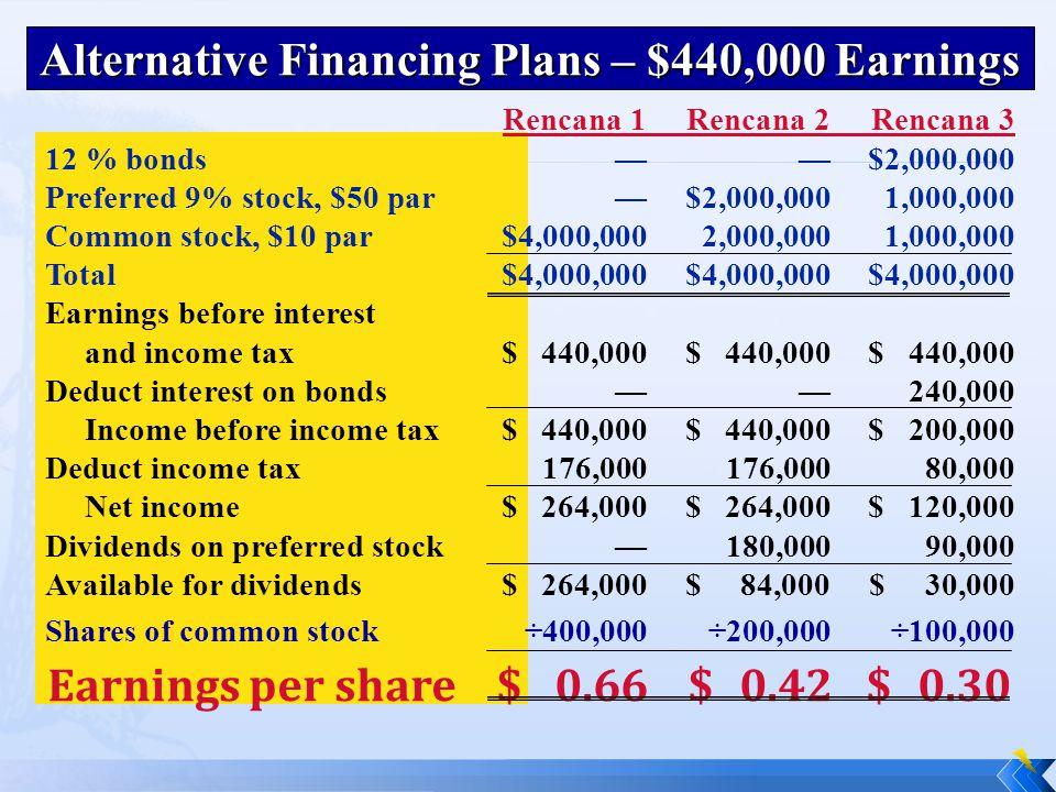 Alternative Financing Plans – $440,000 Earnings Rencana 1Rencana 2Rencana 3 12 % bonds——$2,000,000 Preferred 9% stock, $50 par—$2,000,0001,000,000 Common stock, $10 par$4,000,0002,000,0001,000,000 Total$4,000,000$4,000,000$4,000,000 Earnings before interest and income tax$ 440,000$ 440,000$ 440,000 Deduct interest on bonds—— 240,000 Income before income tax$ 440,000$ 440,000$ 200,000 Deduct income tax176,000176,00080,000 Net income$ 264,000$ 264,000$ 120,000 Dividends on preferred stock—180,00090,000 Available for dividends$ 264,000$ 84,000$ 30,000 Shares of common stock÷400,000÷200,000 ÷100,000 Earnings per share$0.66$0.42$0.30