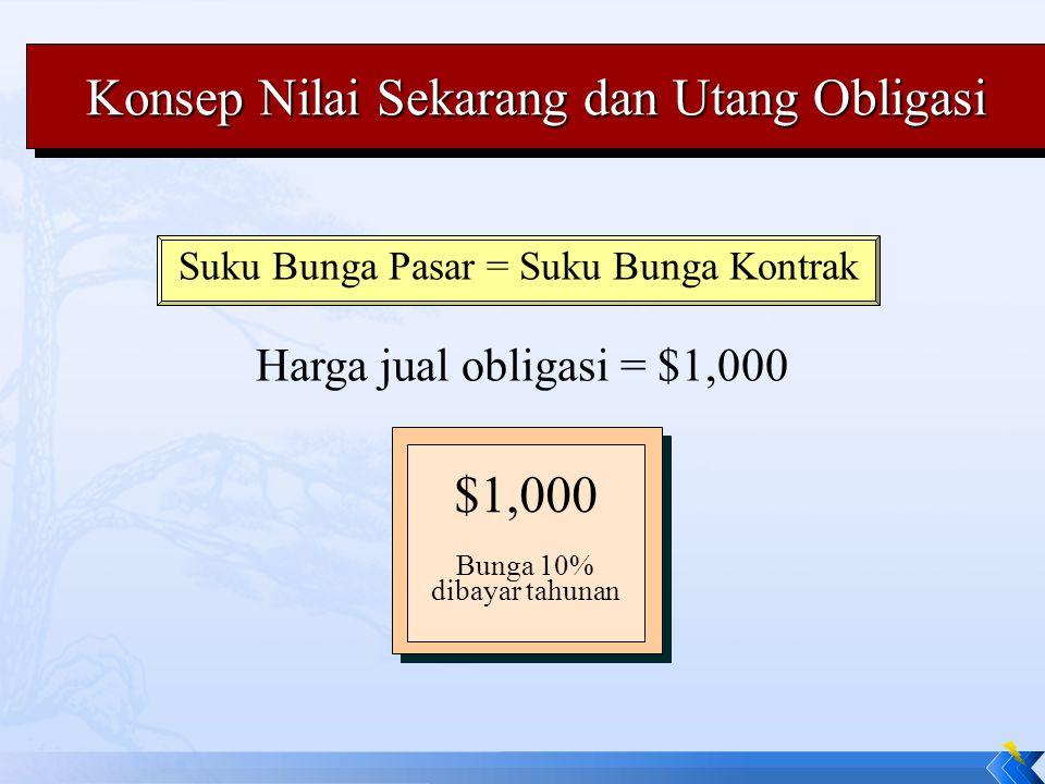Konsep Nilai Sekarang dan Utang Obligasi Suku Bunga Pasar = Suku Bunga Kontrak Harga jual obligasi = $1,000 $1,000 Bunga 10% dibayar tahunan
