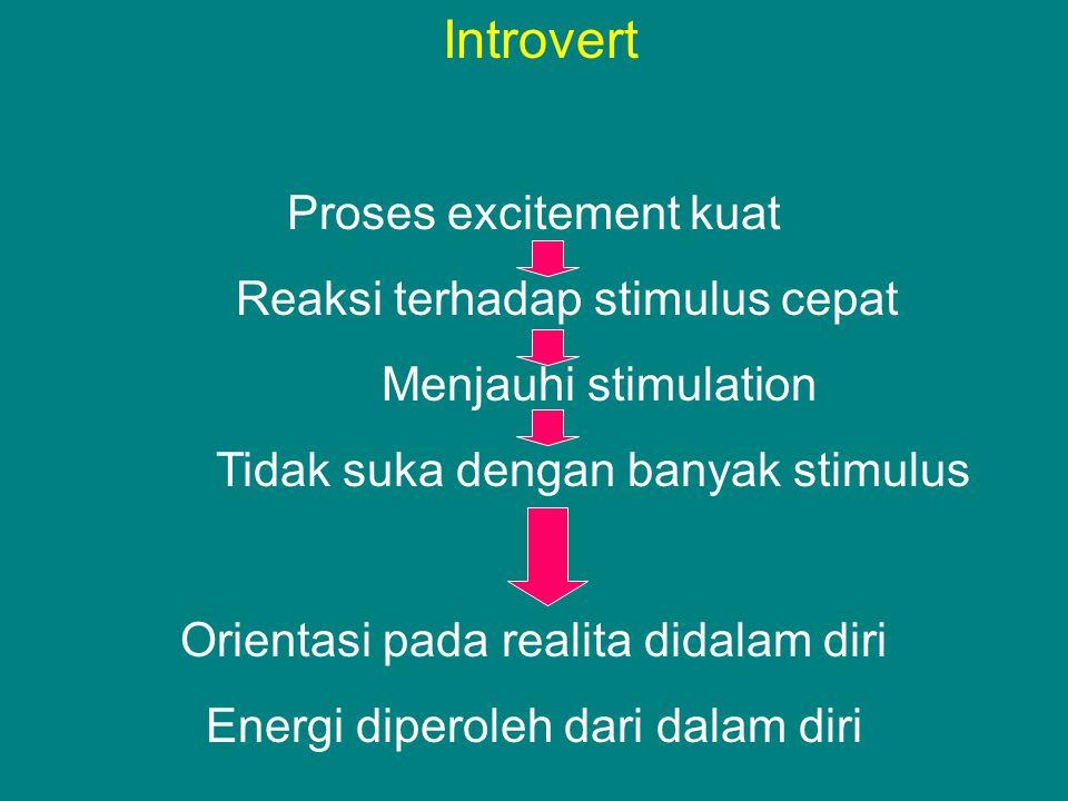 Introvert Proses excitement kuat Reaksi terhadap stimulus cepat Menjauhi stimulation Tidak suka dengan banyak stimulus Orientasi pada realita didalam diri Energi diperoleh dari dalam diri