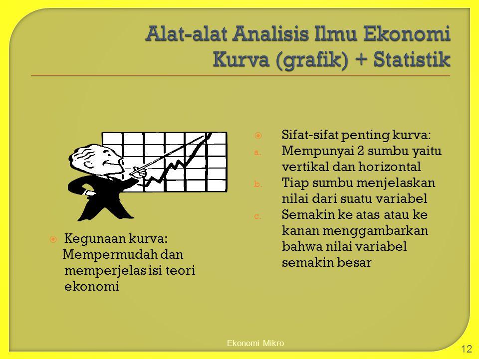 Ekonomi Mikro 12  Kegunaan kurva: Mempermudah dan memperjelas isi teori ekonomi  Sifat-sifat penting kurva: a. Mempunyai 2 sumbu yaitu vertikal dan