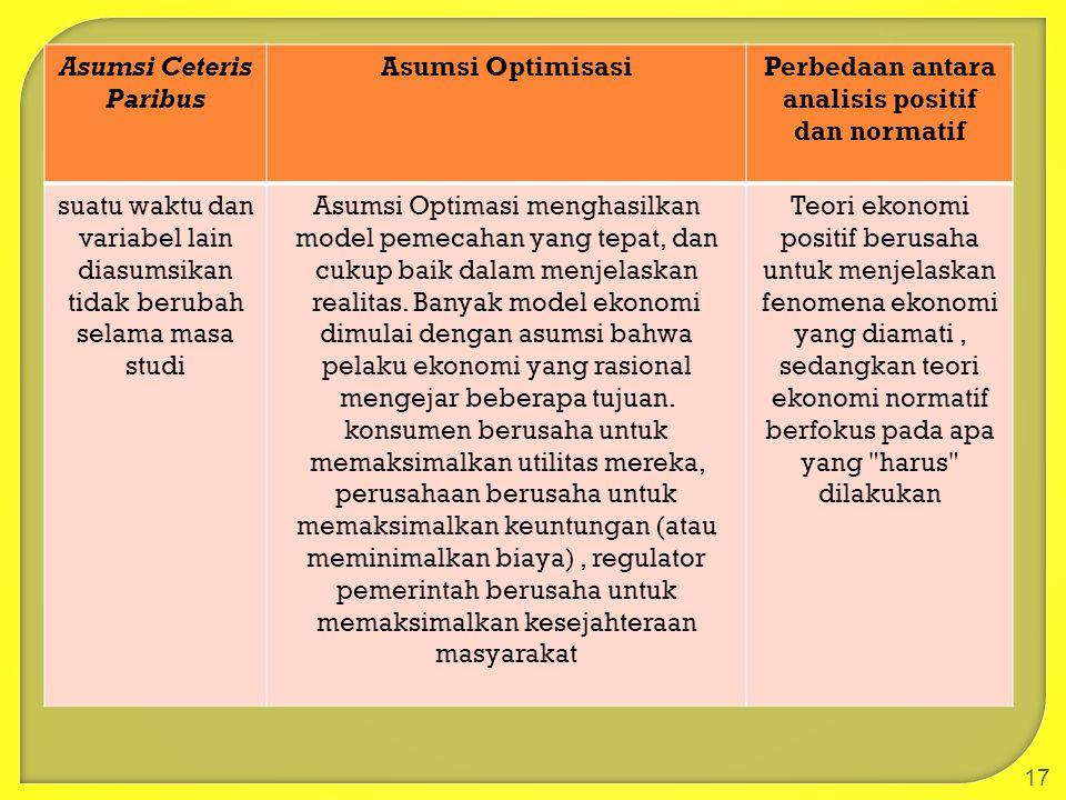 17 Asumsi Ceteris Paribus Asumsi OptimisasiPerbedaan antara analisis positif dan normatif suatu waktu dan variabel lain diasumsikan tidak berubah sela