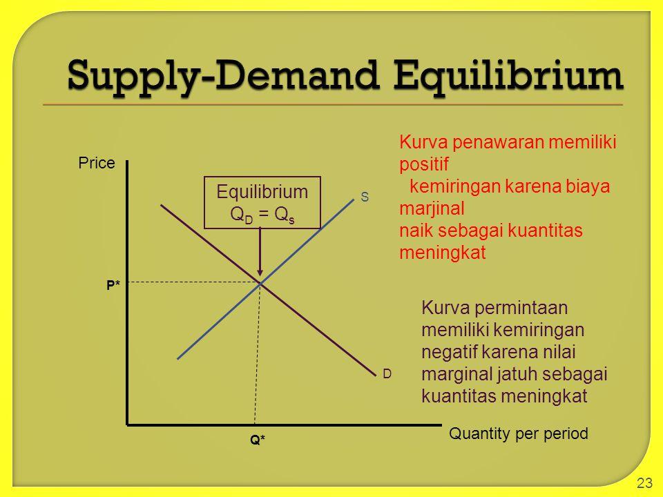 23 Quantity per period Price P* Q* D Kurva permintaan memiliki kemiringan negatif karena nilai marginal jatuh sebagai kuantitas meningkat S Kurva pena