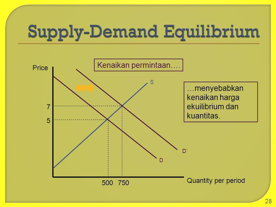 28 S Quantity per period D Price 5 500 7 750 D' Kenaikan permintaan…. …menyebabkan kenaikan harga ekuilibrium dan kuantitas.