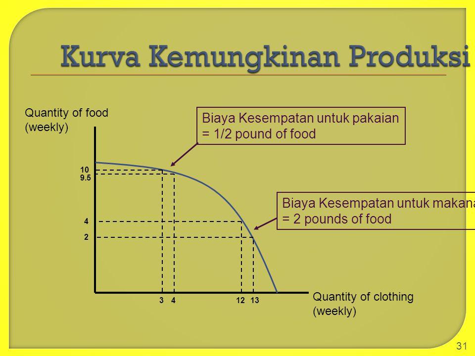 31 Quantity of clothing (weekly) Quantity of food (weekly) 10 9.5 4 2 Biaya Kesempatan untuk pakaian = 1/2 pound of food Biaya Kesempatan untuk makana