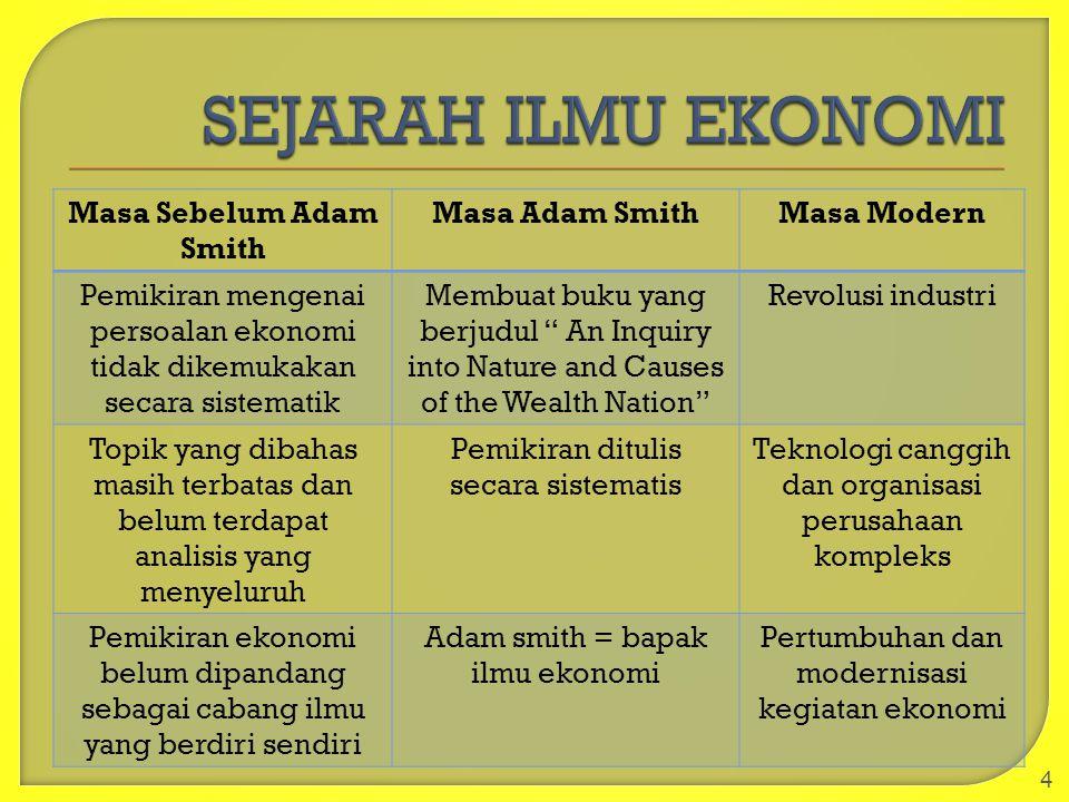 Masa Sebelum Adam Smith Masa Adam SmithMasa Modern Pemikiran mengenai persoalan ekonomi tidak dikemukakan secara sistematik Membuat buku yang berjudul