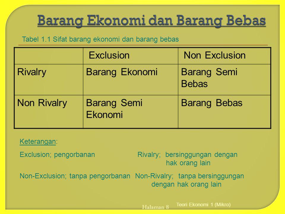 Teori Ekonomi 1 (Mikro) Halaman 8 Exclusion Non Exclusion RivalryBarang EkonomiBarang Semi Bebas Non RivalryBarang Semi Ekonomi Barang Bebas Keteranga