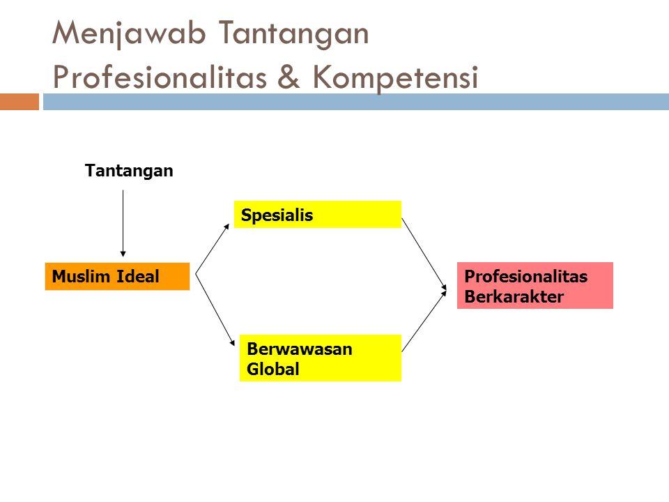 Kompetensi Berdasarkan Zaman (Permana. H, 2008) Kompetensi Berdasarkan Zaman (Permana. H, 2008) GalakSeremBadanBesarBeraniNekadGalakSeremBadanBesarBer