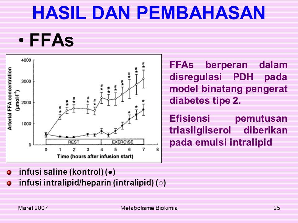 Maret 2007Metabolisme Biokimia25 HASIL DAN PEMBAHASAN FFAs infusi saline (kontrol) (●) infusi intralipid/heparin (intralipid) (○) FFAs berperan dalam