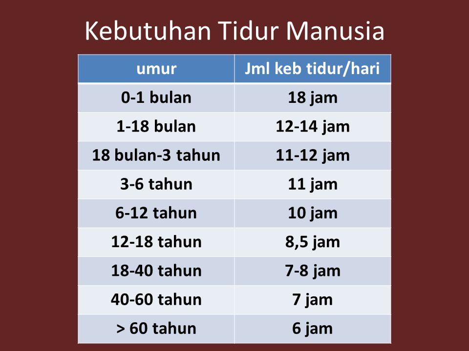 Kebutuhan Tidur Manusia umurJml keb tidur/hari 0-1 bulan18 jam 1-18 bulan12-14 jam 18 bulan-3 tahun11-12 jam 3-6 tahun11 jam 6-12 tahun10 jam 12-18 tahun8,5 jam 18-40 tahun7-8 jam 40-60 tahun7 jam > 60 tahun6 jam
