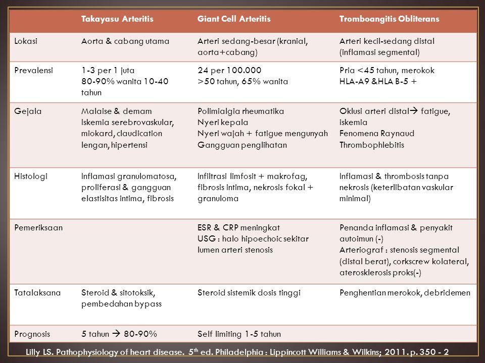 Takayasu ArteritisGiant Cell ArteritisTromboangitis Obliterans LokasiAorta & cabang utamaArteri sedang-besar (kranial, aorta+cabang) Arteri kecil-sedang distal (inflamasi segmental) Prevalensi1-3 per 1 juta 80-90% wanita 10-40 tahun 24 per 100.000 >50 tahun, 65% wanita Pria <45 tahun, merokok HLA-A9 &HLA B-5 + GejalaMalaise & demam Iskemia serebrovaskular, miokard, claudication lengan, hipertensi Polimialgia rheumatika Nyeri kepala Nyeri wajah + fatigue mengunyah Gangguan penglihatan Oklusi arteri distal  fatigue, iskemia Fenomena Raynaud Thrombophlebitis HistologiInflamasi granulomatosa, proliferasi & gangguan elastisitas intima, fibrosis Infiltrasi limfosit + makrofag, fibrosis intima, nekrosis fokal + granuloma Inflamasi & thrombosis tanpa nekrosis (keterlibatan vaskular minimal) PemeriksaanESR & CRP meningkat USG : halo hipoechoic sekitar lumen arteri stenosis Penanda inflamasi & penyakit autoimun (-) Arteriograf : stenosis segmental (distal berat), corkscrew kolateral, aterosklerosis proks(-) TatalaksanaSteroid & sitotoksik, pembedahan bypass Steroid sistemik dosis tinggiPenghentian merokok, debridemen Prognosis 5 tahun  80-90% Self limiting 1-5 tahun Lilly LS.