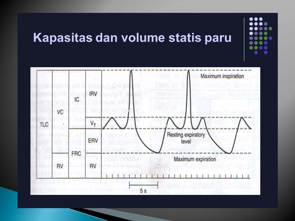 Kapasitas residu fungsional (FRC) = jumlah gas yang tertinggal di paru-paru setelah ekspirasi volume tidal normal. FRC = ERV + RV. Besarnya berkisar 2