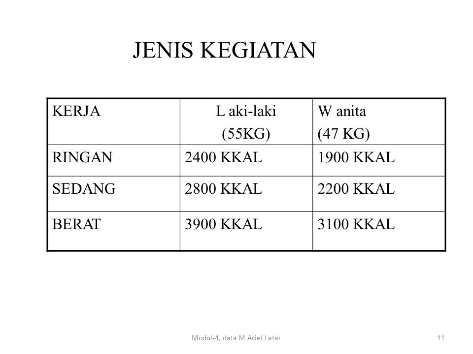 JENIS KEGIATAN KERJAL aki-laki (55KG) W anita (47 KG) RINGAN2400 KKAL1900 KKAL SEDANG2800 KKAL2200 KKAL BERAT3900 KKAL3100 KKAL Modul-4, data M Arief