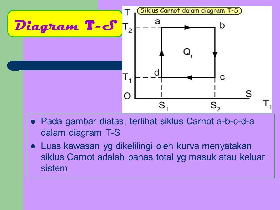 Siklus Carnot utk Gas Sempurna Zat melakukan proses siklis yg terdiri dari 2 isoterm dan 2 adiabat d Q1Q1 Q2Q2 a c b V p T2T2 T1T1 Dimulai dari a kembali ke a: – – Ekspansi isotermal dari a ke b pada suhu T1, panas Q1 masuk dan usaha dilakukan oleh sistem – – Ekspansi adiabatik dari b ke c, suhu turun menjadi T2 dan usaha dilakukan oleh sistem – – Pemampatan isotermal pd suhu T2 dari c ke d.