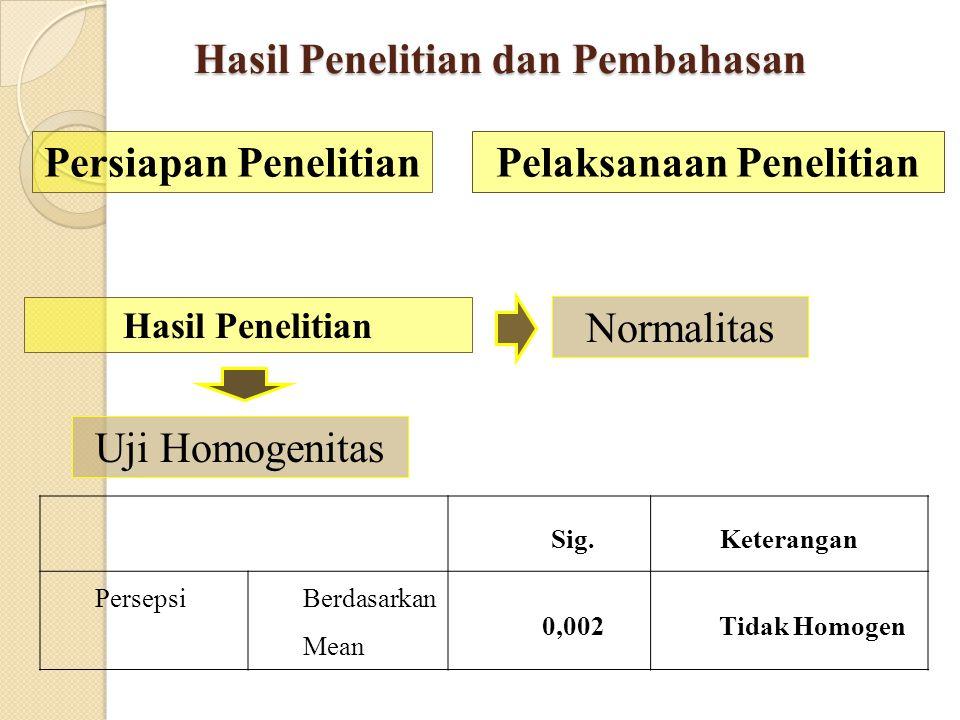METODE PENELITIAN Identifikasi Variabel Definisi Operasional ( Y) : Persepsi terhadap Perilaku Konsumtif (X) : Jenis Kelamin Persepsi terhadap Perilak
