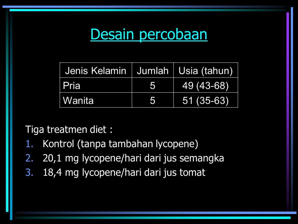 Desain percobaan Tiga treatmen diet : 1.Kontrol (tanpa tambahan lycopene) 2.20,1 mg lycopene/hari dari jus semangka 3.18,4 mg lycopene/hari dari jus tomat Jenis KelaminJumlahUsia (tahun) Pria549 (43-68) Wanita551 (35-63)
