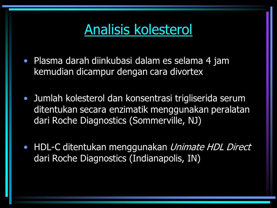 Analisis kolesterol Plasma darah diinkubasi dalam es selama 4 jam kemudian dicampur dengan cara divortex Jumlah kolesterol dan konsentrasi trigliserida serum ditentukan secara enzimatik menggunakan peralatan dari Roche Diagnostics (Sommerville, NJ) HDL-C ditentukan menggunakan Unimate HDL Direct dari Roche Diagnostics (Indianapolis, IN)