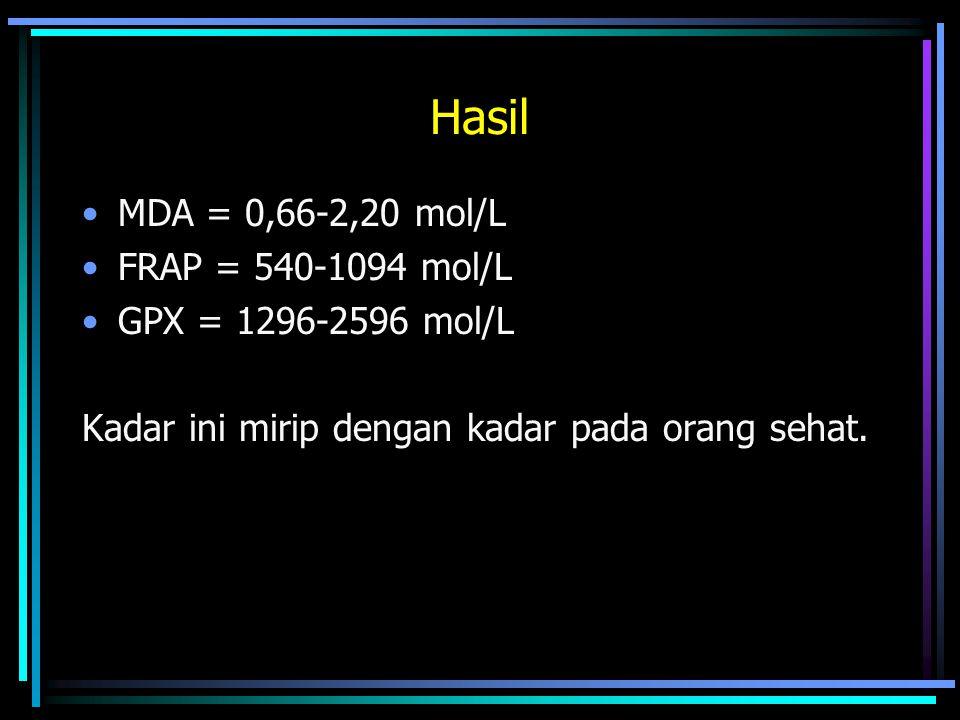 Hasil MDA = 0,66-2,20 mol/L FRAP = 540-1094 mol/L GPX = 1296-2596 mol/L Kadar ini mirip dengan kadar pada orang sehat.